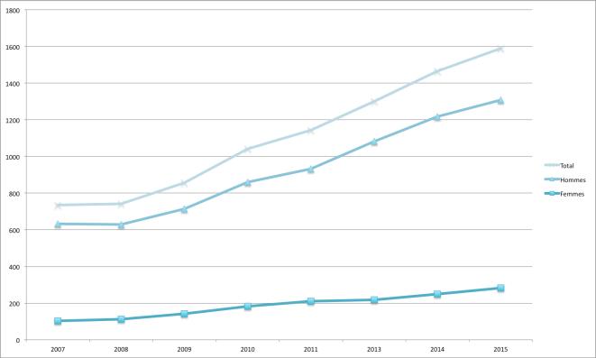 La croissance du nombre d'affiliés est essentiellement due aux hommes - source : LBFTD