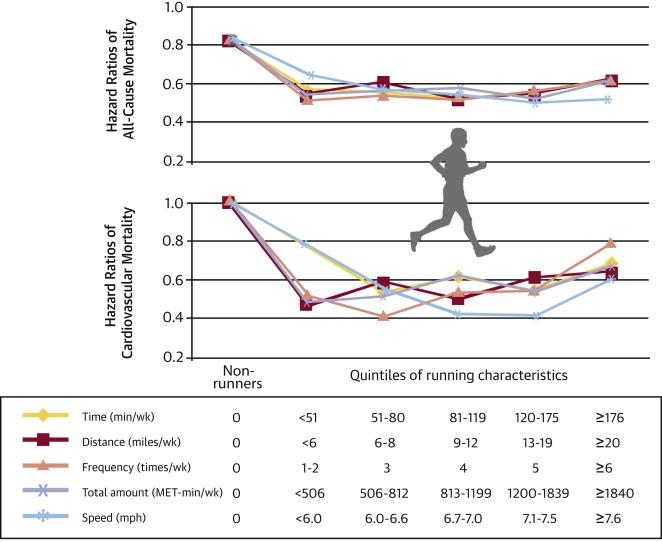Autre étude, autres résultats. Image : J Am Coll Cardiol