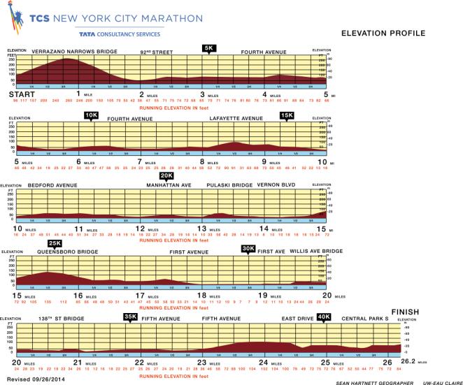 Le profil d'élévation du marathon de New York