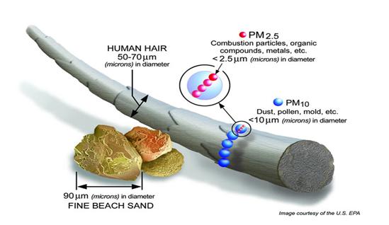 particules-fines